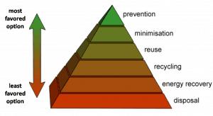 jerarquía de gestión de residuos