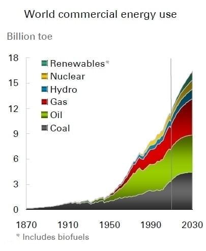 Consumo mundial de energía - la demanda de combustibles fósiles no muestra señales de retroceso