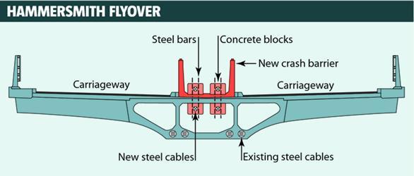Corrosion damaged post-tensioning cables were replaced by Amey (Infographic by NCE.co.uk) | Reparación de los cables de tensionado dañados a cargo de Amey (Infografía de NCE.co.uk)