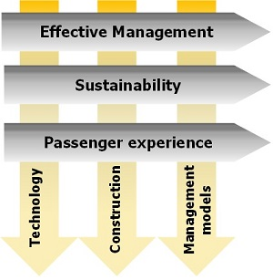 Three keys to the future of airports