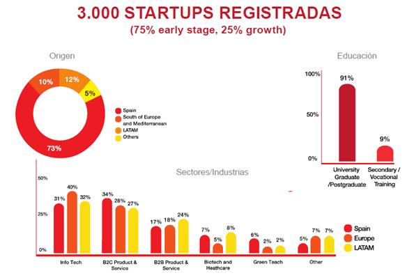 Spain Startup Ferrovial