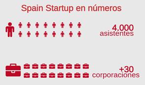 Spain Startup Ferrovial Cifras
