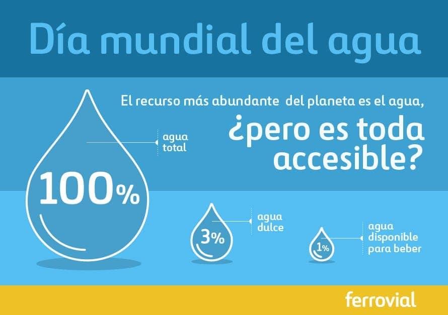 infografía dia mundial del agua
