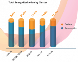 Graphic-Teds4bee-total-energy-reduction-by-cluster