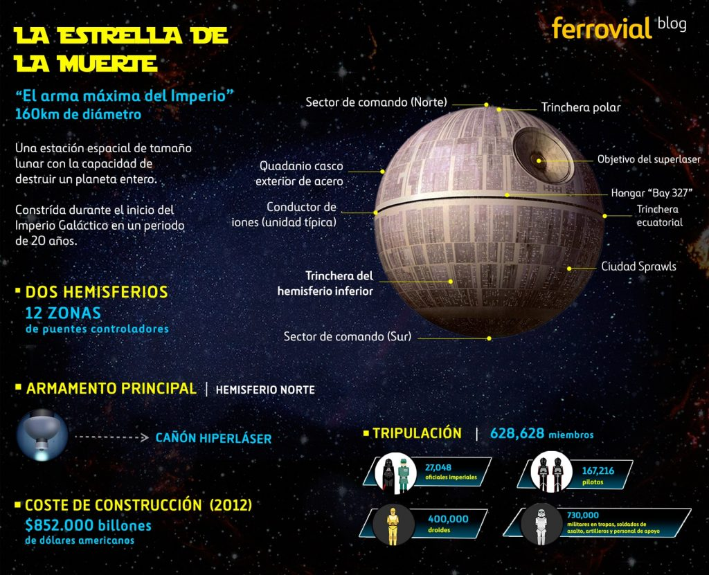 how to build the Death Star from Star Wars