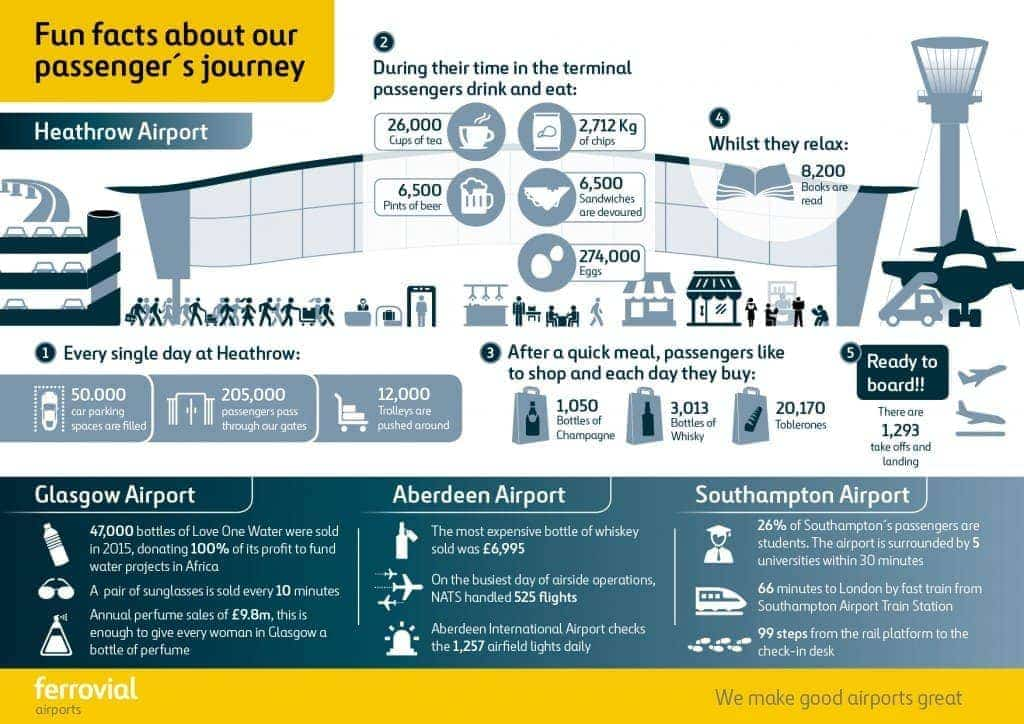 a day in the life of our airports fun facts