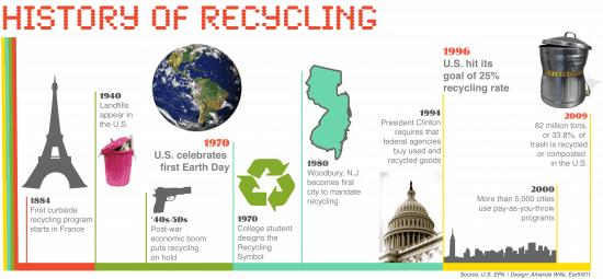 la-historia-de-reciclaje-infografica
