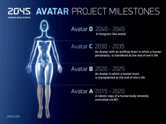 Iniciativa 2045- Un avatar que muestra las etapas del proyecto