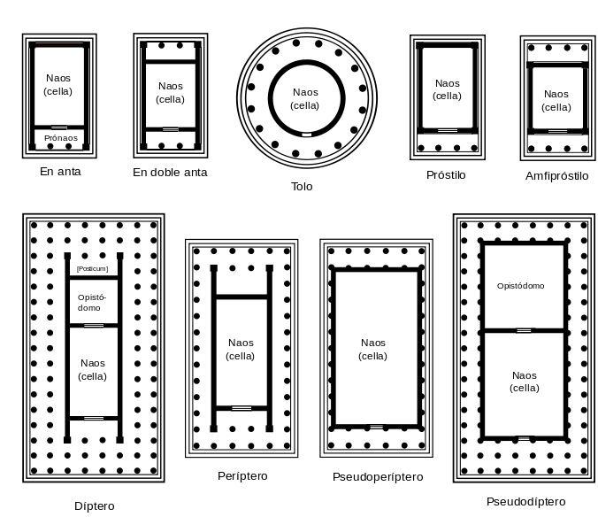 Plano de templos griegos