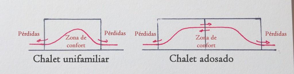 chalet detached vs house chalet