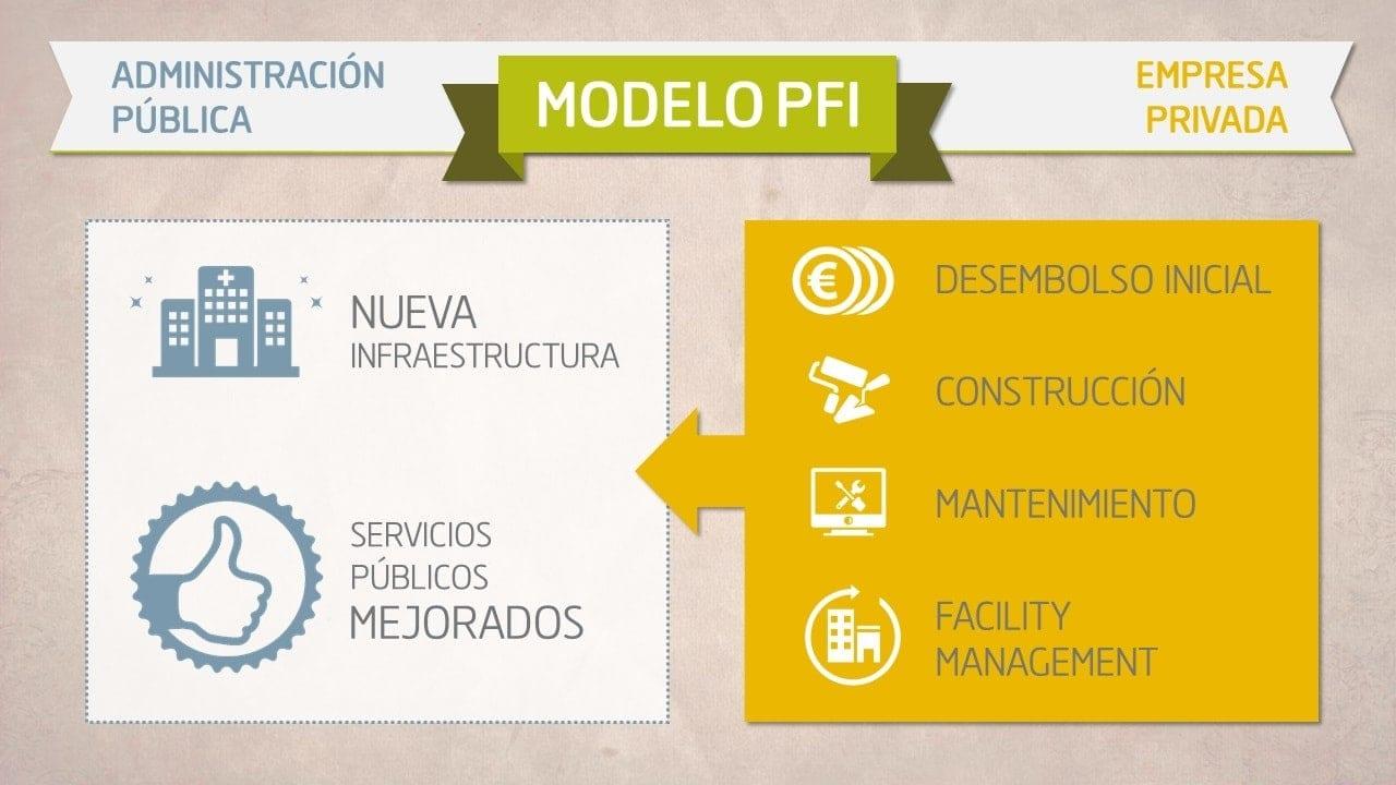 prestación de servicios modelo pfi oublica privada