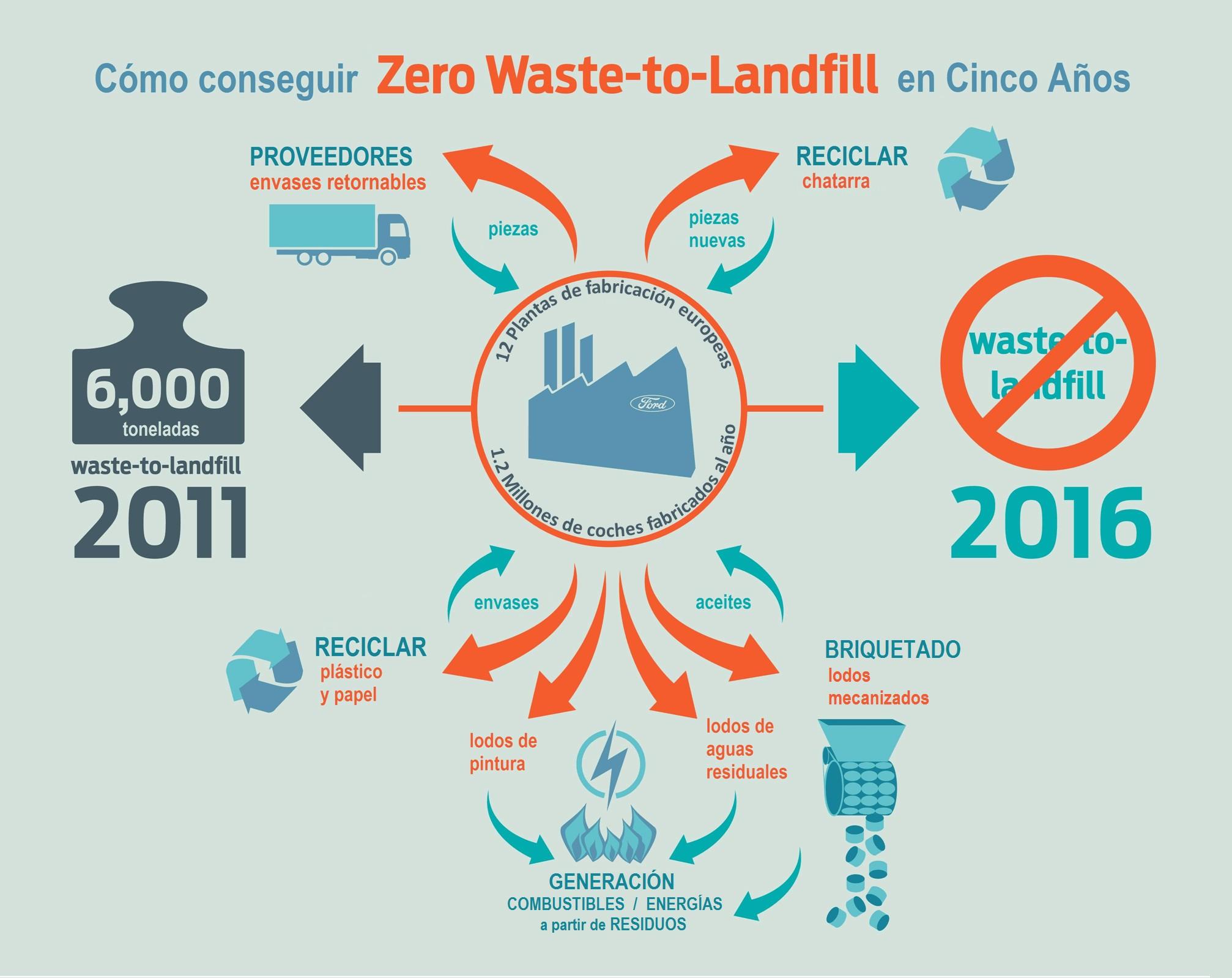 residuos cero infografía