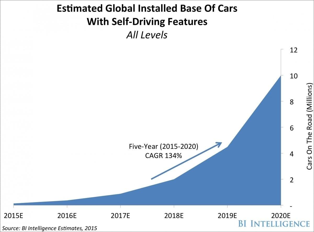 coches conectados gráfico