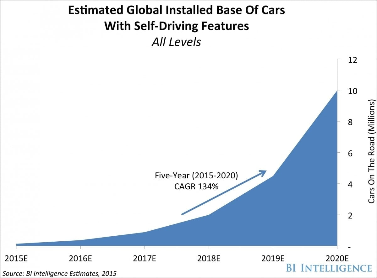 connected cars estimated global installed base of cars
