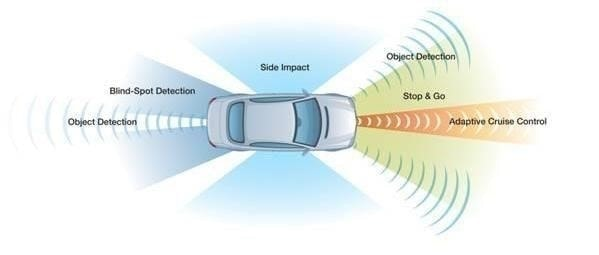 connected cars  features