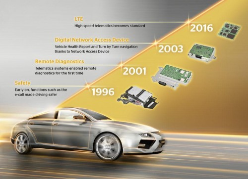 conected cars evolution