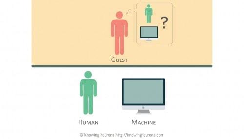 history of bots human machine
