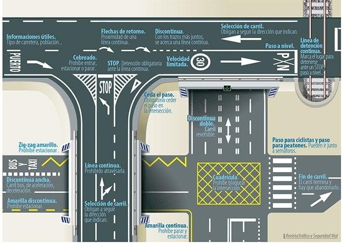 infografía marcas viales carretera