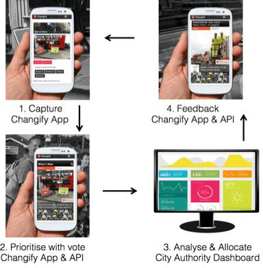 changify-uk-app