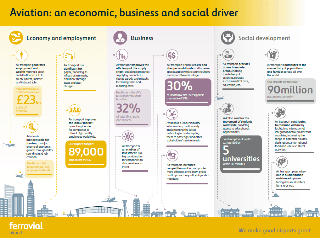aviation sector in UK infography