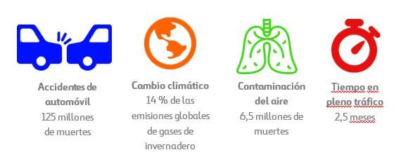 infografia datos contaminación transporte