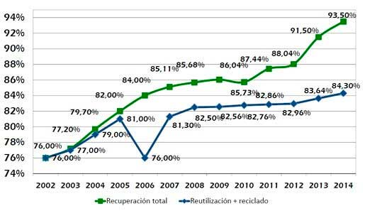 Gráfico reciclaje-reutilización