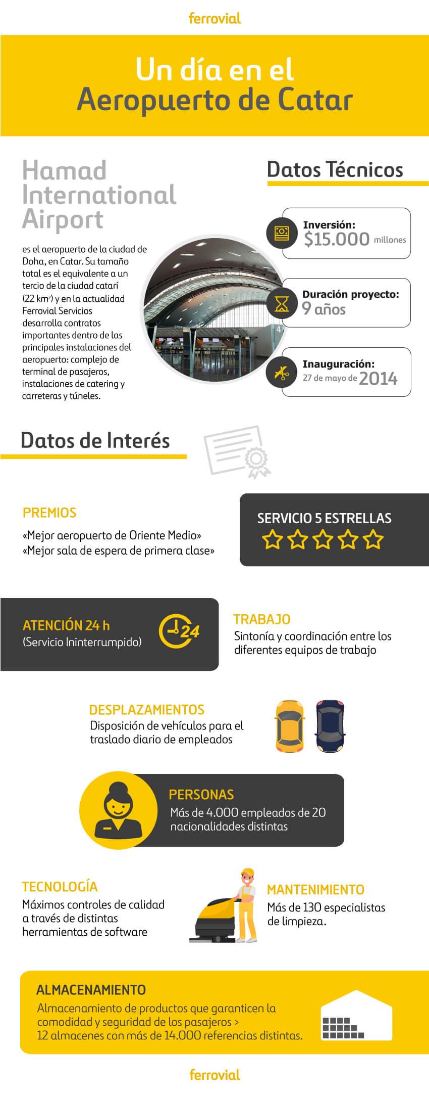 infografia-aeropuerto-catar 2
