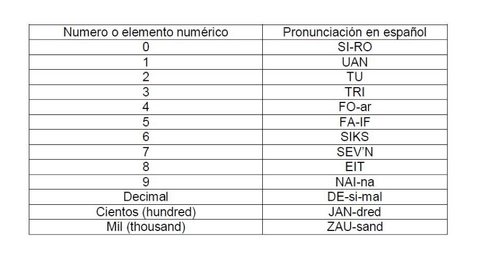 language for communications