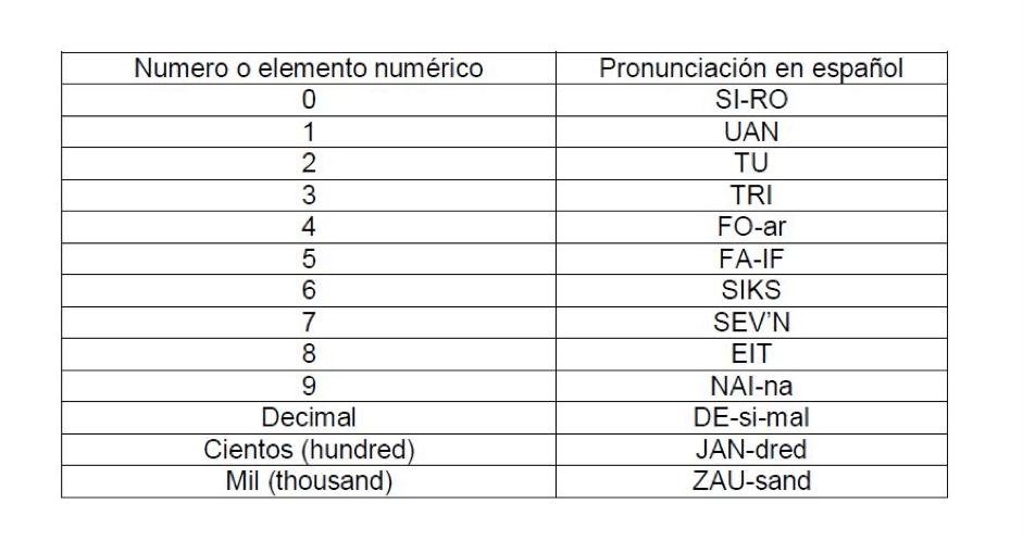 idioma comunicaciones