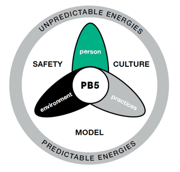 Safety Culture Model