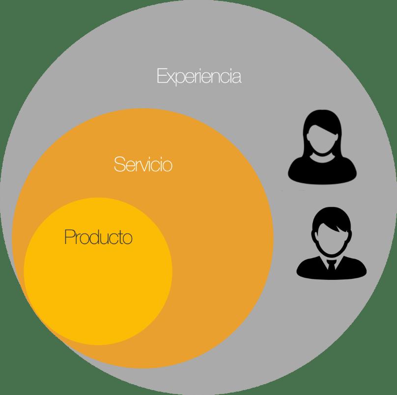 Dimensions of the service design