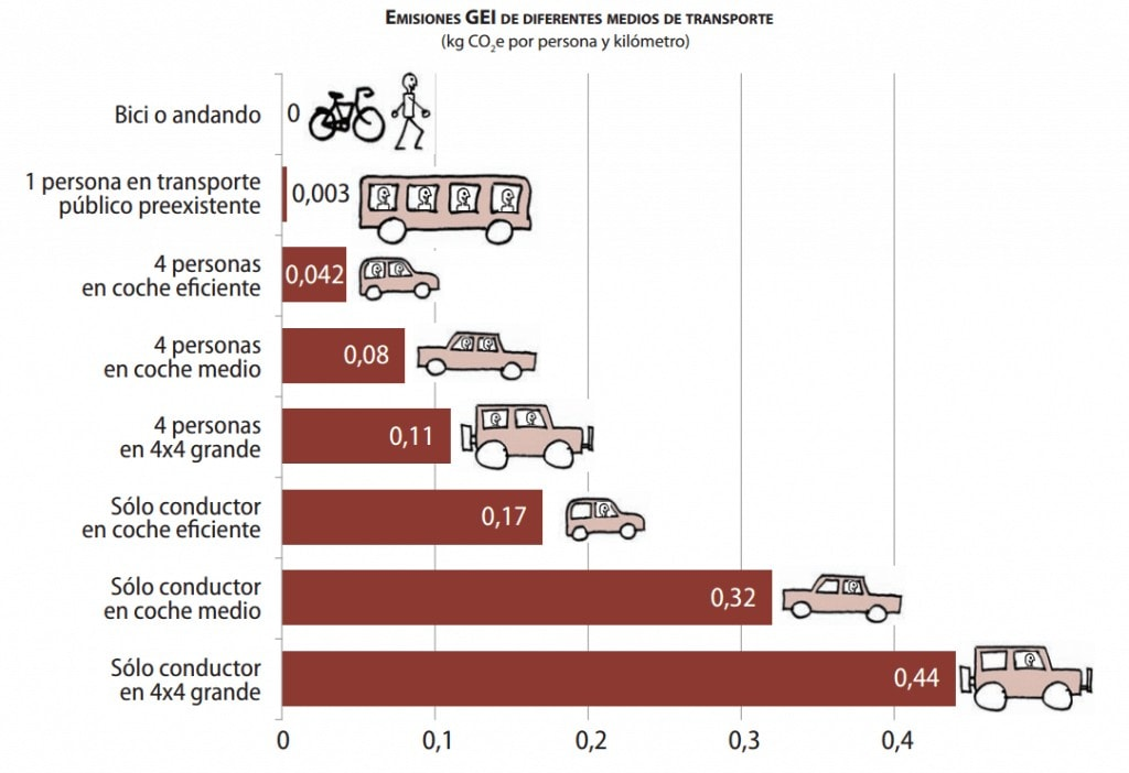 Emisiones GEI por vehiculos