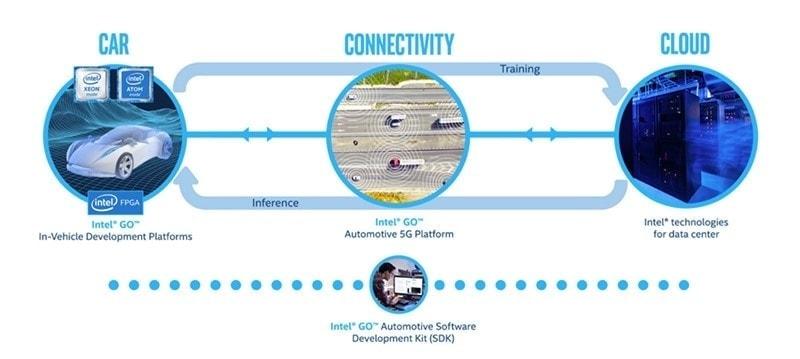 Infographic about automotive car software development