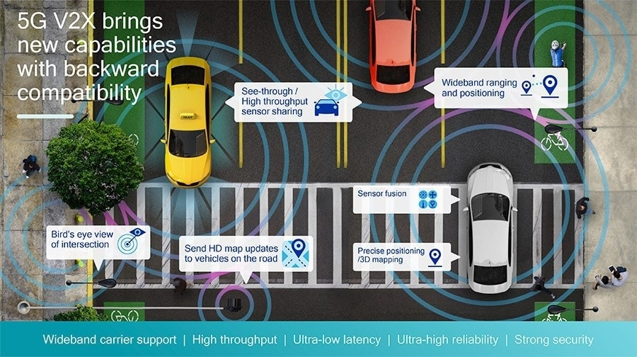 Infographics with the possibilities of 5G 2VX