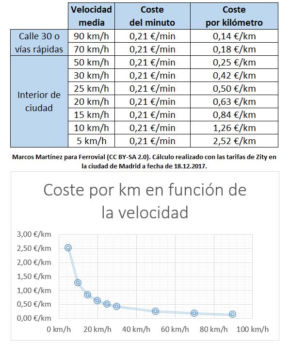 Cost per km Zity in Madrid