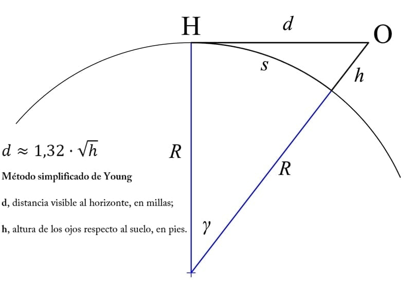 Image that represents the formula of the distance to the horizon for the layout of Roman roads.