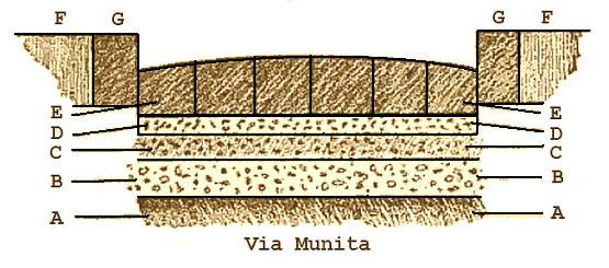 Capas de una calzada romana
