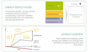 energy service model Ferrovial