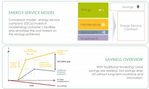 esquema eficiencia energética Ferrovial