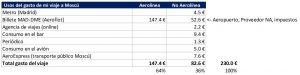 tabla de gastos de viaje Madrid Moscu