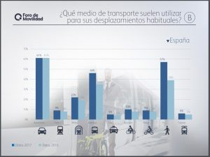 mobility study in spain