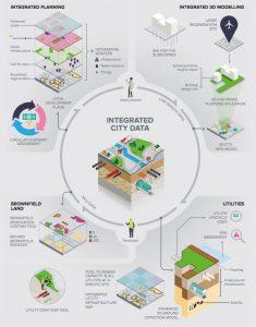 Infografía ciudad de datos integrada