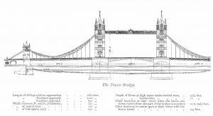 plano puente de Londres