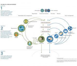 infografía de la economía circular en la construcción de las carreteras