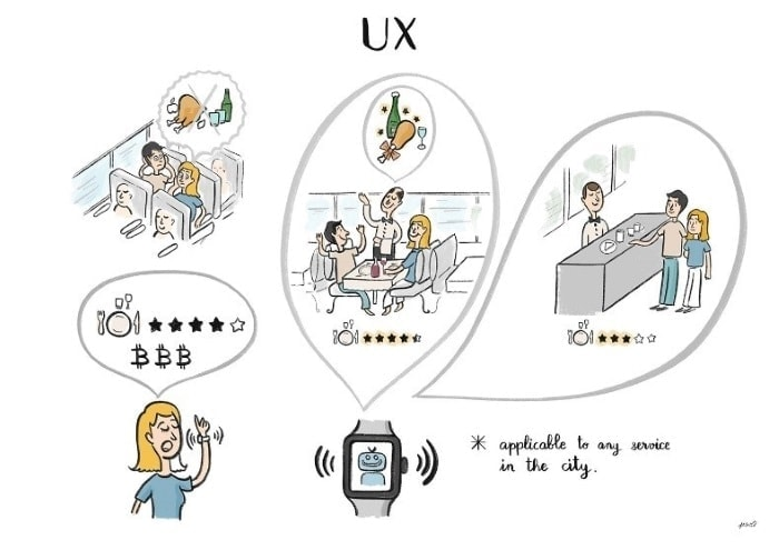 Picture: user experience