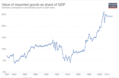 Value of exported goods