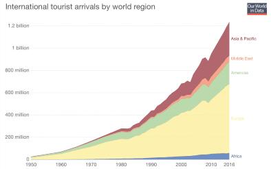grafica movimiento del turismo internacional