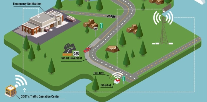 Inphographic Integrated Roadways