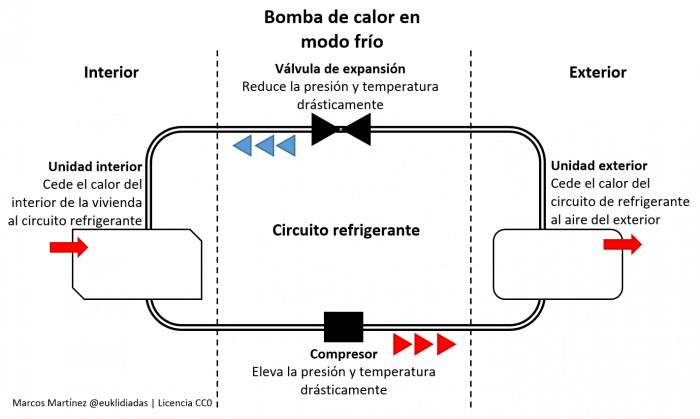 Schematic that reflects the operation of the heat pump when it is in cold mode