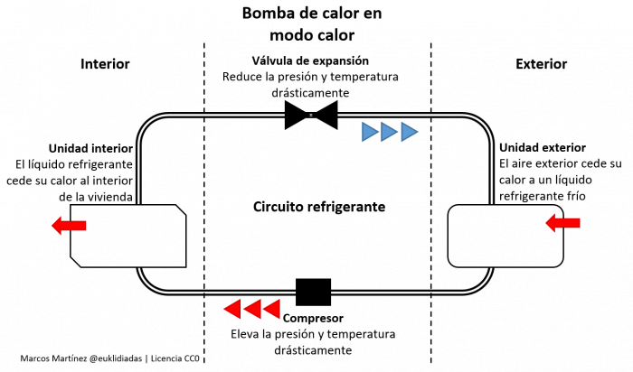 Schematic that reflects the operation of the heat pump when it is in heat mode